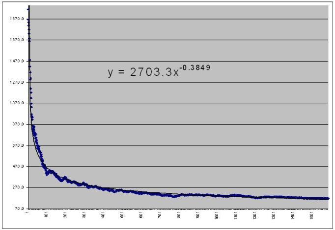 My Score Graph