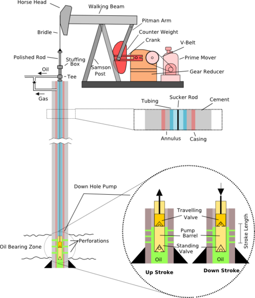 lov wiki pump jack diagram