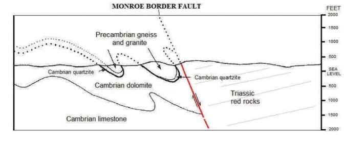 border fault x-section
