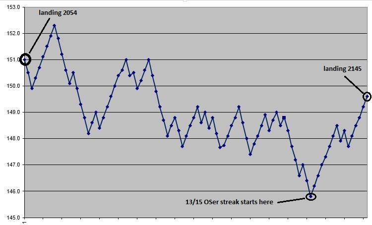Score graph