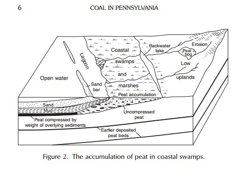 Coal in Pennsylvania 1
