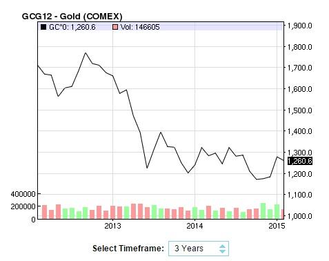 nasdaq gold price