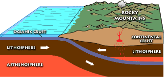 Shallow_subduction_Laramide_orogeny