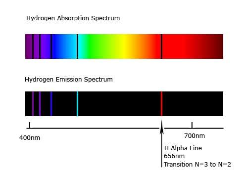 hydrogen-spectra