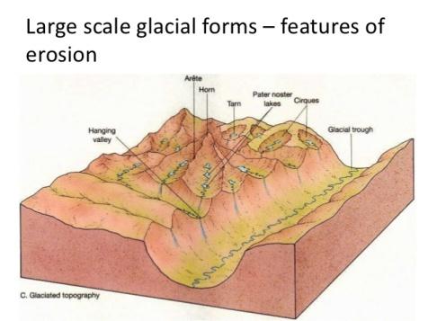 geo-1-glacial-environments-20-638