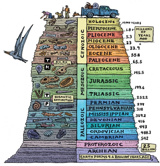 geological-time-scale